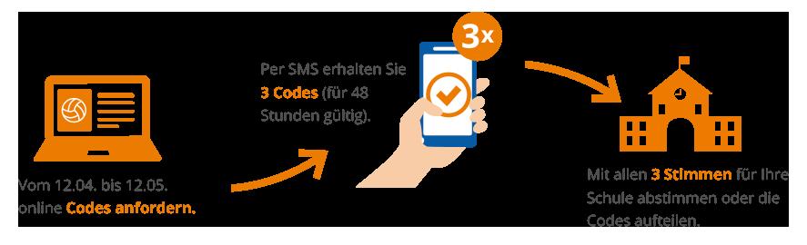 Der SMS-Empfang innerhalb der EU ist kostenlos, Ihnen entstehen durch die Abstimmung keine Kosten. Die Mobilfunknummern dienen ausschließlich der Abstimmung, sie werden nicht für Werbezwecke verwendet. Bis zum Ablauf des Wettbewerbs werden sie verschlüsselt gespeichert und danach komplett gelöscht.